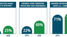 New study: Up to 18% more soybean growers are now actively managing SCN resistance